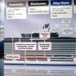 9-20-12-comp-Cruise-ship-wastewater-poster-from-science-panel