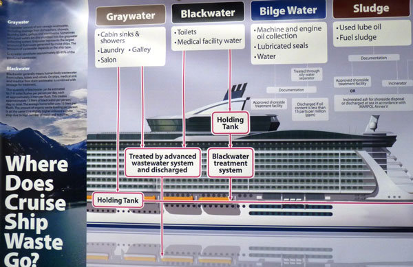 This poster illustrating cruise ship wastewater was displayed at a Sept. 20, 2012, science panel open house.