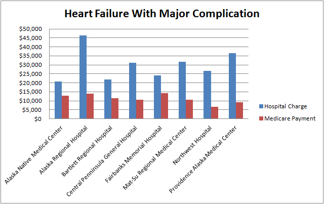 Heart Failure With Major Complication Graph
