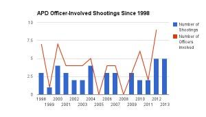 apd-involved-shootings-sinc