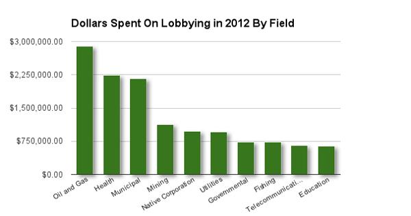 2012-money-spent