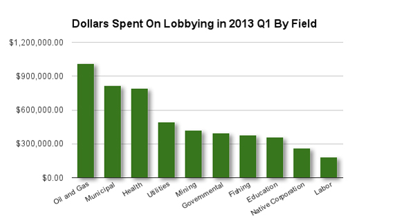2013-q1-money-spent