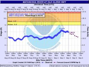 Matanuska-River-Levels