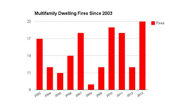 multifamily-dwelling-fires