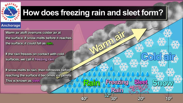 Image courtesy of the National Weather Service.