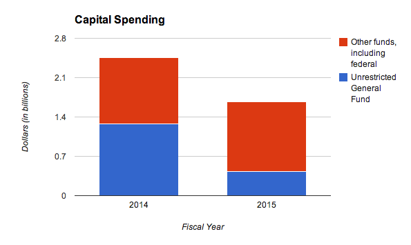 Most of the reduction in Parnell's FY2015 capital budget comes from reducing the state contribution.
