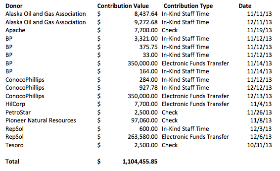 Contributions in excess of $500 that have been reported to APOC as of December 20, 2013. (Alexandra Gutierrez/APRN)