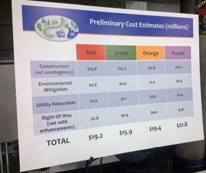 A poster outlines the preliminary cost estimates for each road option. Photo by Josh Edge, APRN - Anchorage.