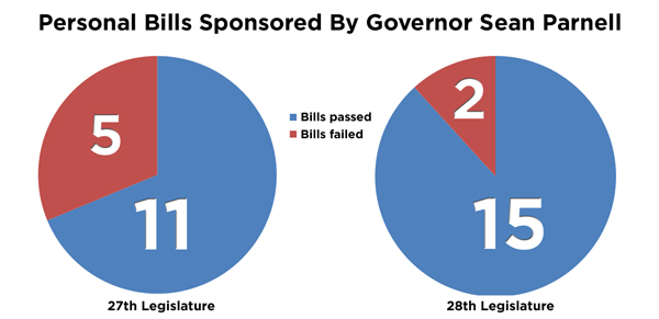 Gov-Parnell-Bills_edited-1