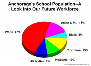 Why is Anchorage so diverse?