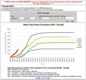 Bethel Test Fishery preliminary numbers. (Graph from the Alaska Department of Fish and Game)