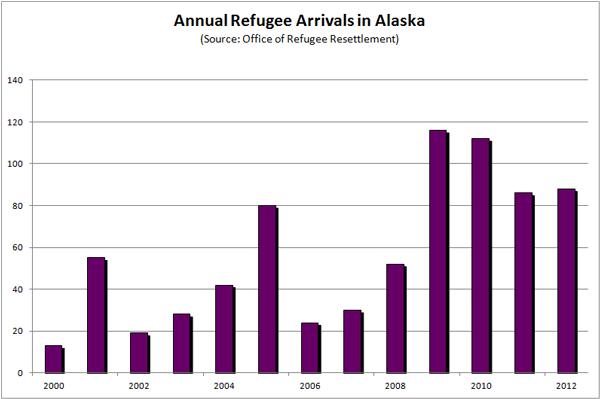 refugee-chart-2