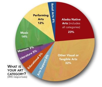Arts-Pie-Chart-e1411097905802