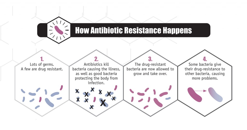antibioticresistance-CDC