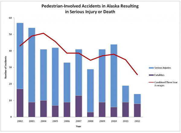 Source: Alaska Department of Transportation