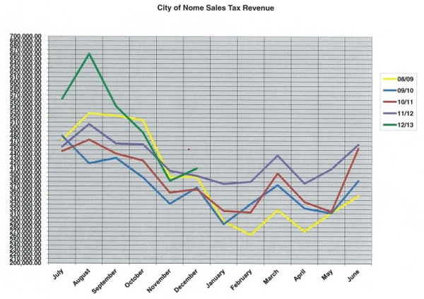 Sale tax revenue from the City of Nome. (Image: City of Nome)