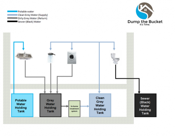 A greywater recycling system separates reusable water from sewage needing traditional treatment. Graphic courtesy Dump the Bucket.