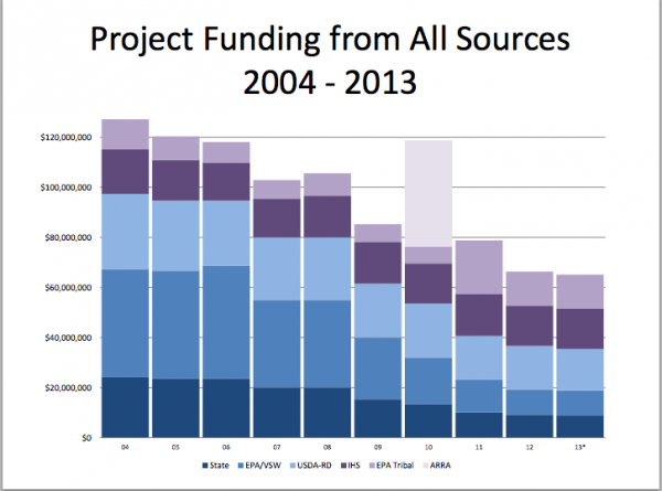 This chart shows the sharp decline in funding for rural water and sewer projects in Alaska. Visit http://dhss.alaska.gov/ahcc/Documents/meetings/201408/GriffithBlackRuralSanitationPresentation.pdf to see the rest of the presentation. Bill Griffith, Mike Black ADEC, ANTHC