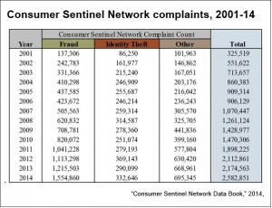 Consumer-Sentinel-Network-complaint-count-FTC