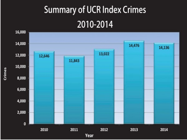Statistics from the recently released data on UCR incidents in 2014 provided by the Mayor's Office.