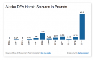 Officials seized nearly 10 times as much heroin in 2014 compared to 2013. Graphic by Ben Matheson / KYUK.