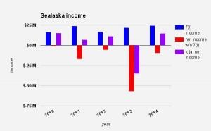 Critics question Sealaska finances