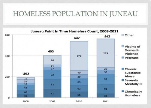 (Graph by Scott Ciambor/ Alaska Mental Health Board)
