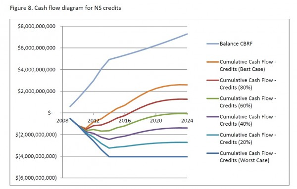 A chart from DOR shows how much revenue is generated by oil tax credits if various percentages of new barrels of oil are attributed to tax credits. The number is compared to investing the credits into the Constitutional Budget Reserve instead.