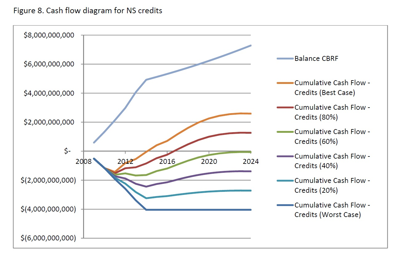 How Much Tax Credits Will I Get >> Dept Of Revenue Report Oil Tax Credits Are A Poor Investment For