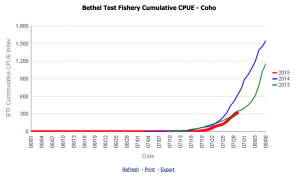 Coho salmon are picking up at the Bethel Test Fishery. (Graphic courtesy ADF&G)