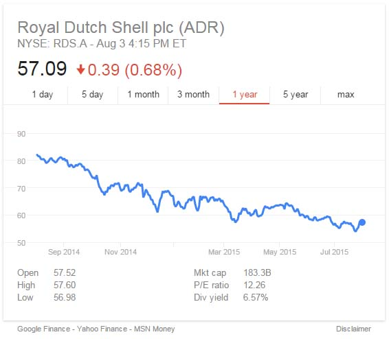 Shell reported nearly a 40 percent dip in earnings in its second quarter report released July 30.