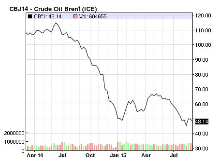 The price of crude oil has toppled during the past year. Photo: screen grab of NASDAQ Brent Crude index.