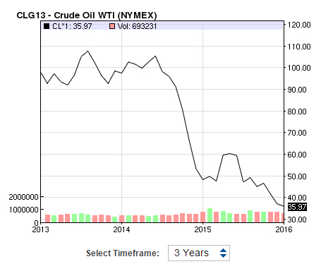 Oil prices began falling in the latter half of 2014. Image: NASDAQ.