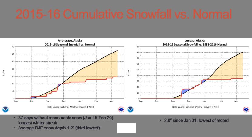 Alaska Experiences Second Warmest Winter In Last Years Alaska - Alaska weather averages