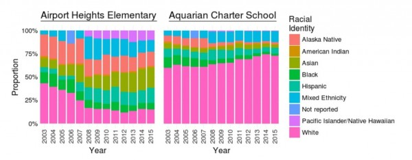 Charts created by Alaska Statistical Automation with data from the Alaska Dept. of Education and Early Development