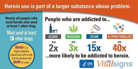 Graphic courtesy of CDC.