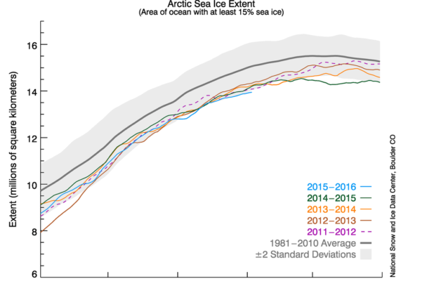 The graph above shows Arctic sea ice extent as of February 3, 2016, along with daily ice extent data for four previous years. (Graphic courtesy of National Snow & Ice Data Center)