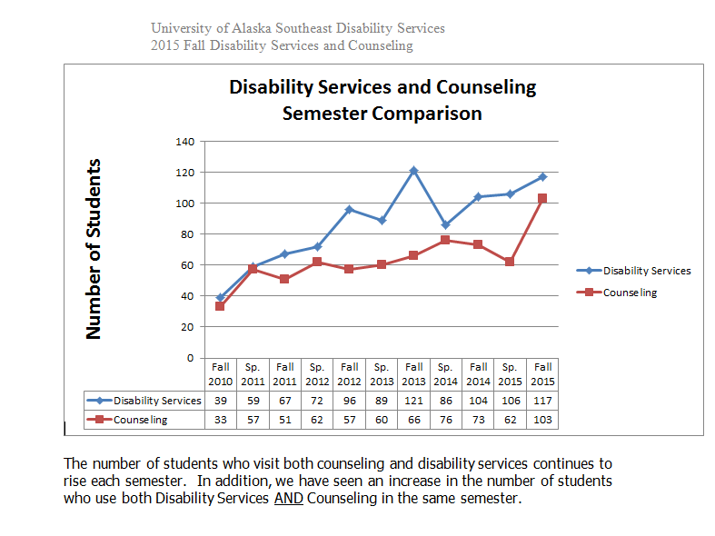 Number of UAS students using counseling and disabilities services between 2010 and 2015. UAS officials provided the number of students for 2008-2009 and 2016 separately. (Courtesy UAS Disability Services)