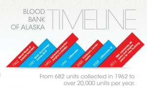 20160804_Blood Bank_Blood Bank of AK
