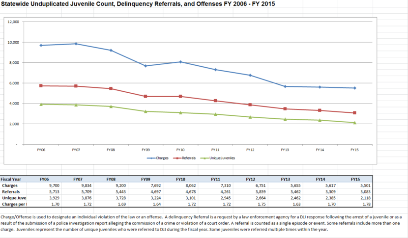 The graph shows juvenile referrals and offenses over a 10-year period. (Courtesy Alaska Division of Juvenile Justice)