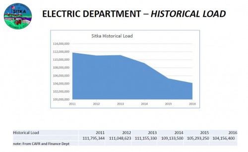 In the four years since the dam was approved, usage has declined to 104 million kwhr/year. This amounts to a loss of $1 million for the electric fund. (Graph from CBS Utility Department)
