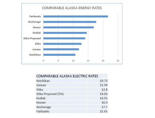 To help the electric fund, the Assembly agreed to another 5% increase this year. That would bring rates to 14.03 kwhr/month (on average). This would make utilities in Sitka more expensive than Juneau and Ketchikan. (Graph from CBS Utility Department)