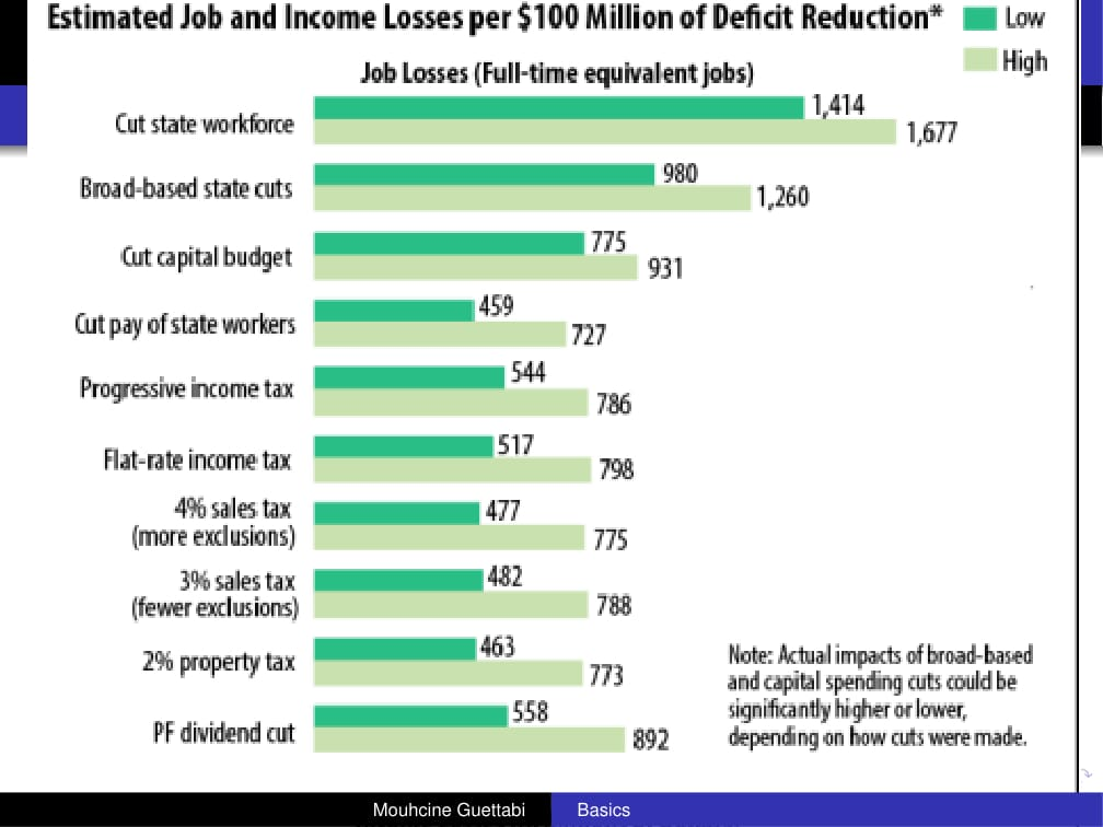 Estimated jobs lost for various potential fiscal solutions. (Graph courtesy of Muhcine Guettabi)