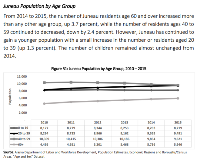 This graph breaks down Juneau's population by age between 2010 and 2015. (Graph courtesy JEDC)