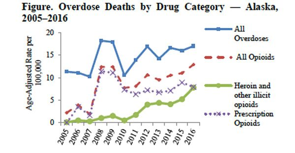 Opioid and heroin overdoses in Alaska, 2016