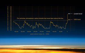 https://climate.nasa.gov/evidence/