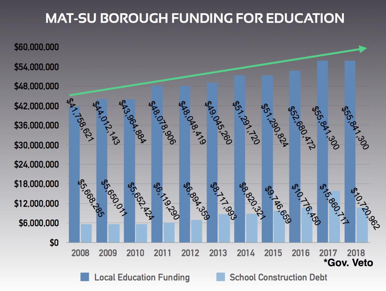 Mat Su Borough Looks To Change School Funding Formula