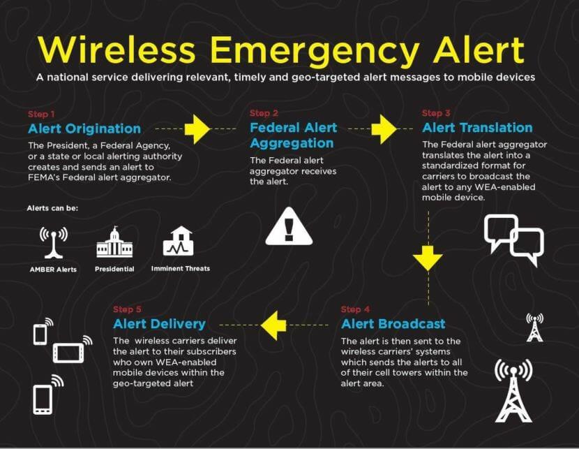 FEMA assesses issues after national emergency alert test - Alaska