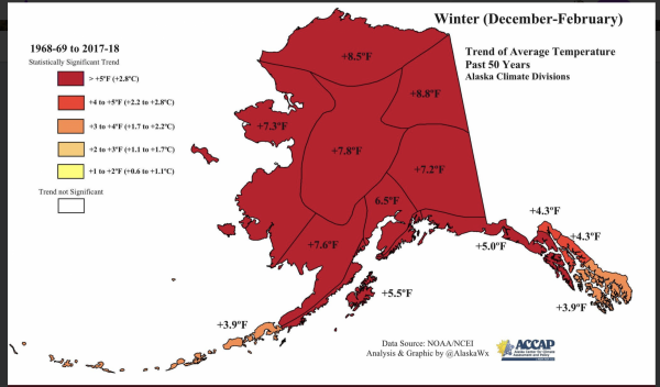 As Alaska warms, the Y-K Delta heats up even faster