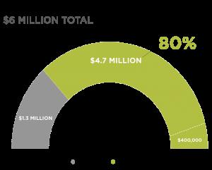 Fiscal Year 2020 Funding Chart for Alaska Public Media